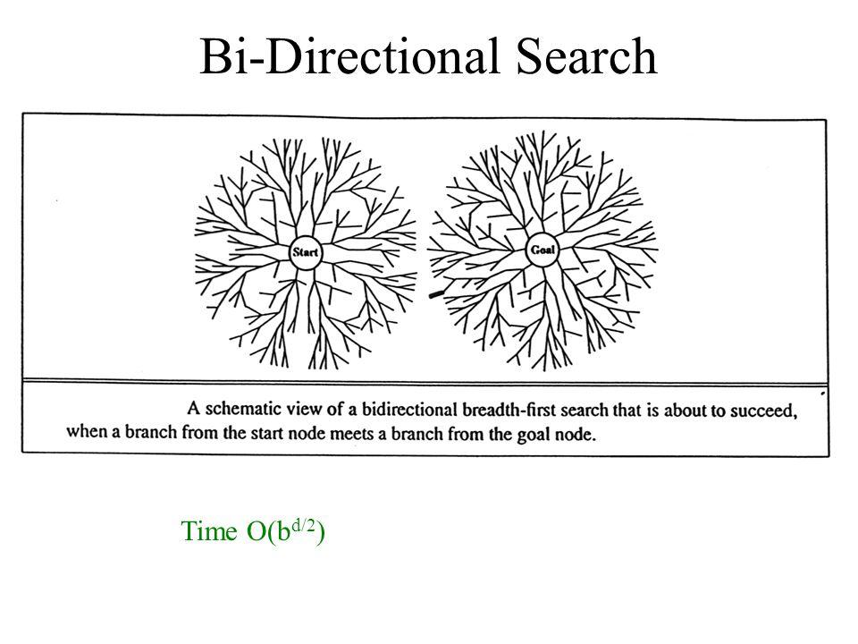 Bi-Directional Search Time O(b d/2 )