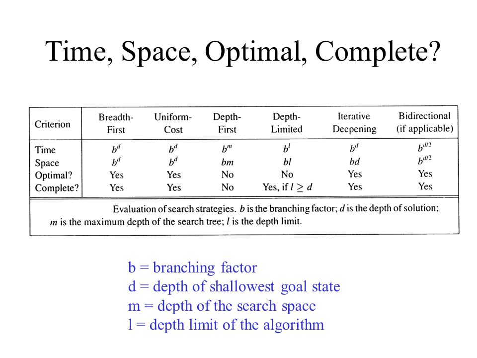 Time, Space, Optimal, Complete? b = branching factor d = depth of shallowest goal state m = depth of the search space l = depth limit of the algorithm