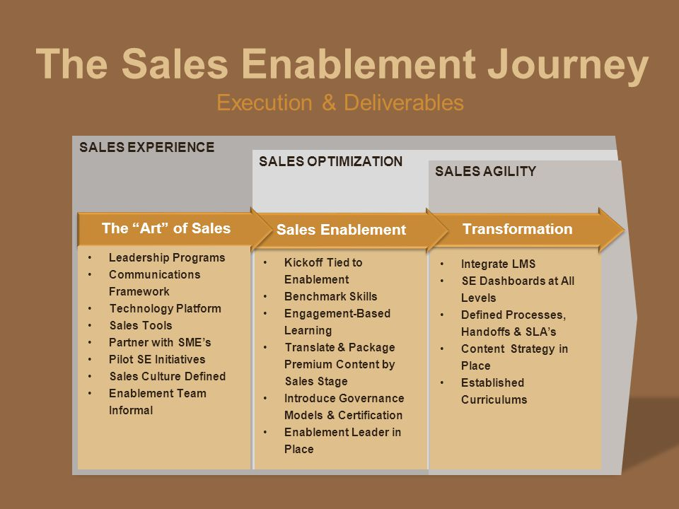 The Sales Enablement Journey SALES EXPERIENCE SALES OPTIMIZATION SALES AGILITY Transformation Sales Enablement The Art of Sales Kickoff Tied to Enablement Benchmark Skills Engagement-Based Learning Translate & Package Premium Content by Sales Stage Introduce Governance Models & Certification Enablement Leader in Place Leadership Programs Communications Framework Technology Platform Sales Tools Partner with SME's Pilot SE Initiatives Sales Culture Defined Enablement Team Informal Integrate LMS SE Dashboards at All Levels Defined Processes, Handoffs & SLA's Content Strategy in Place Established Curriculums Execution & Deliverables