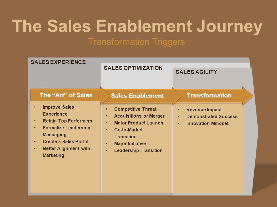 The Sales Enablement Journey SALES EXPERIENCE SALES OPTIMIZATION SALES AGILITY Transformation Sales Enablement The Art of Sales Competitive Threat Acquisitions or Merger Major Product Launch Go-to-Market Transition Major Initiative Leadership Transition Improve Sales Experience Retain Top Performers Formalize Leadership Messaging Create a Sales Portal Better Alignment with Marketing Revenue Impact Demonstrated Success Innovation Mindset Transformation Triggers