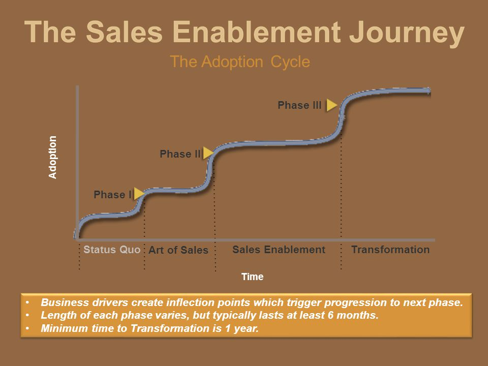 Adoption Time Phase I Phase II Phase III Status Quo Art of Sales Sales EnablementTransformation Business drivers create inflection points which trigger progression to next phase.