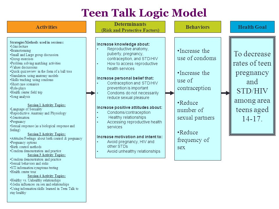 Diverse Reach In the 5 sessions of Teen Talk in New Haven during calendar year 2011, with 128 students participating.