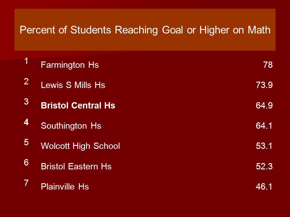 Percent of Math Students Reaching Goal or Higher 1Bristol Central Hs64.9 2Bristol Eastern Hs52.3 3Norwich Free Academy51.9 4Torrington Hs45 5Naugatuck Hs41.8 6Rockville High41.4 7Bunnell High School39.5 8Fitch Senior Hs39.2 9Hamden High School38 10Middletown Hs34 11The Gilbert School33.8 12Plainfield Hs33 13East Haven Hs32.5 14Manchester Hs32.1 15Stratford Hs28.2 16Killingly Hs27.9 17Putnam High School27.3 18Bloomfield Hs10.7