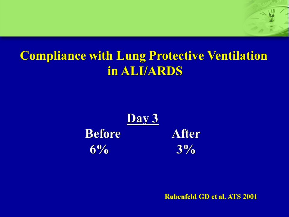 Compliance with Lung Protective Ventilation in ALI/ARDS Day 3 Before After 6% 3% Rubenfeld GD et al. ATS 2001