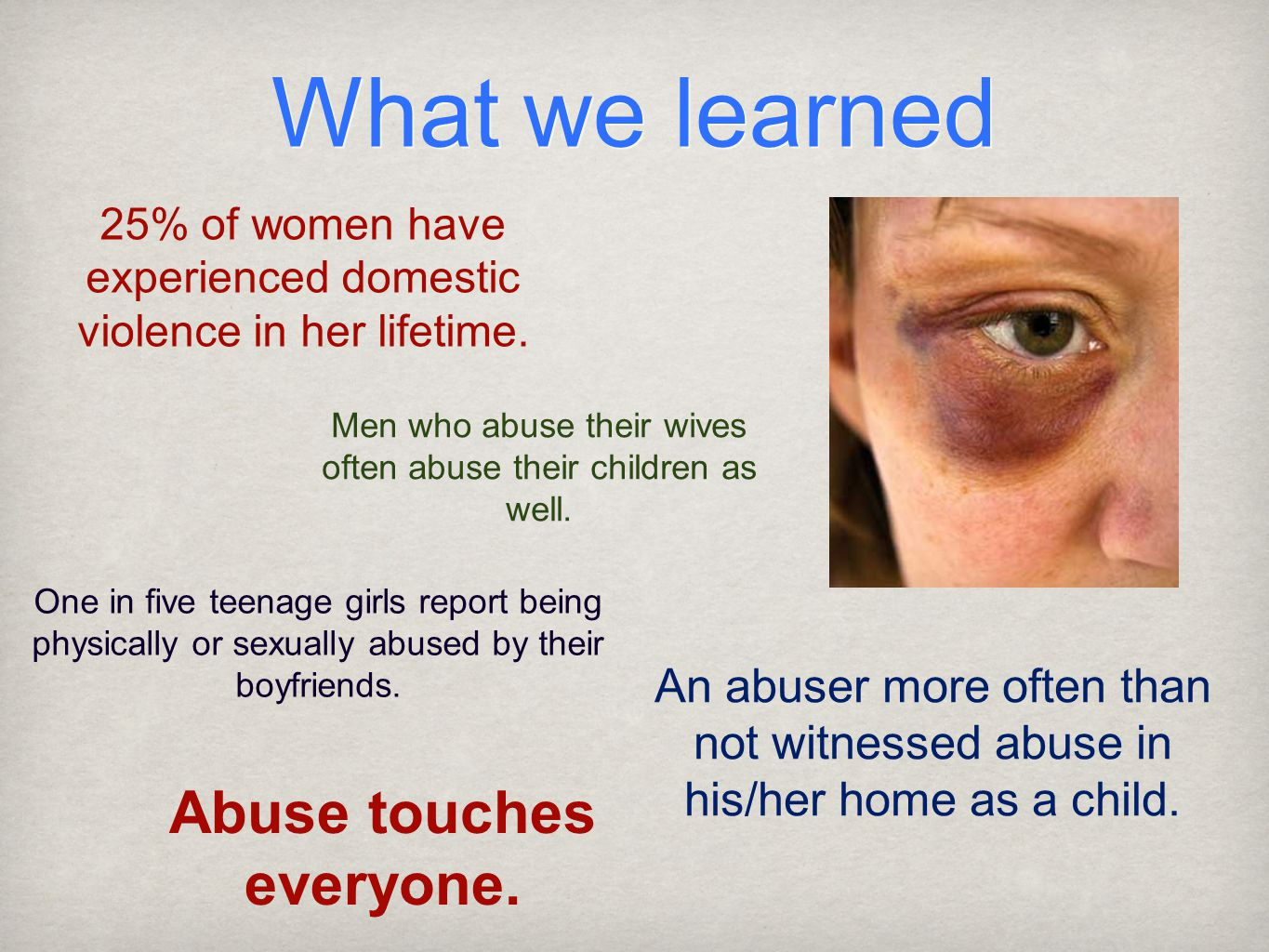 What we learned 25% of women have experienced domestic violence in her lifetime.