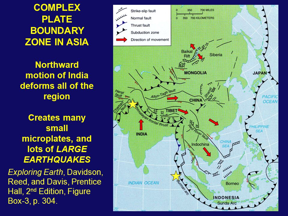 COMPLEX PLATE BOUNDARY ZONE IN ASIA Northward motion of India deforms all of the region Creates many small microplates, and lots of LARGE EARTHQUAKES