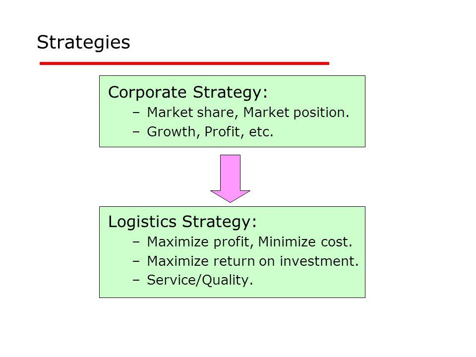 Strategies Corporate Strategy: –Market share, Market position. –Growth, Profit, etc. Logistics Strategy: –Maximize profit, Minimize cost. –Maximize re
