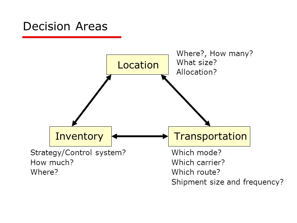Location InventoryTransportation Decision Areas Where , How many.