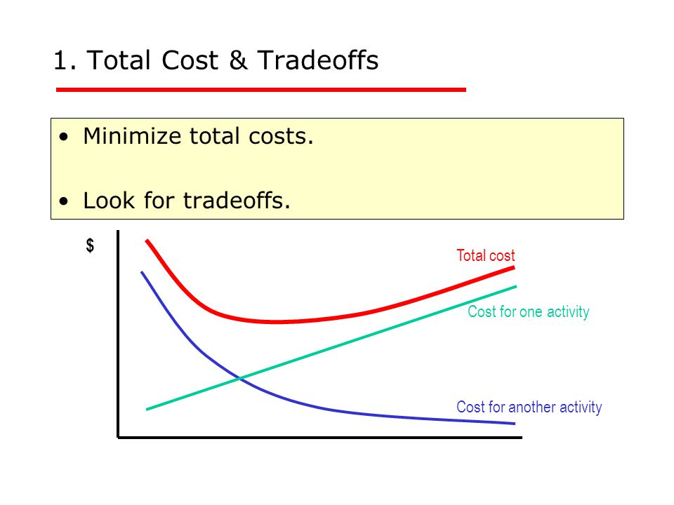 1. Total Cost & Tradeoffs Minimize total costs. Look for tradeoffs. Total cost Cost for one activity Cost for another activity $