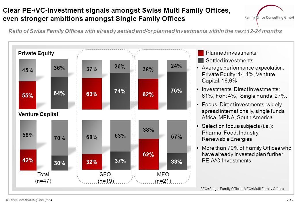 © Family Office Consulting GmbH, 2014- 11 - Clear PE-/VC-Investment signals amongst Swiss Multi Family Offices, even stronger ambitions amongst Single Family Offices Ratio of Swiss Family Offices with already settled and/or planned investments within the next 12-24 months Total (n=47) SFO (n=19) MFO (n=21) Venture Capital Private Equity Planned investments Settled investments Average performance expectation: Private Equity: 14,4%, Venture Capital: 16,6% Investments: Direct investments: 61%, FoF: 4%, Single Funds: 27%.