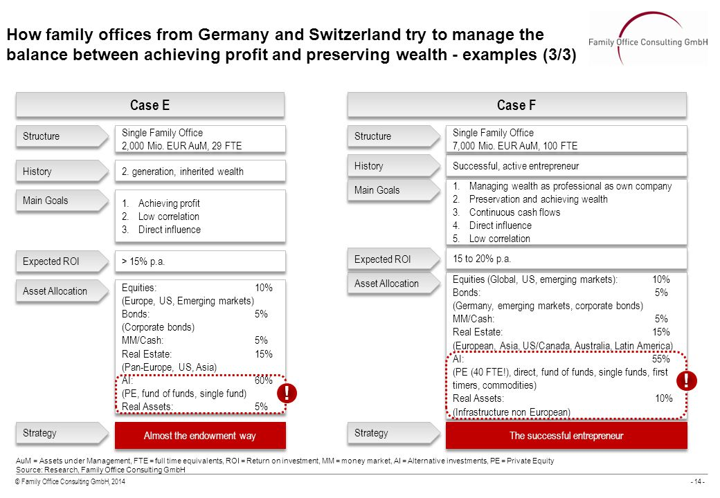 © Family Office Consulting GmbH, 2014- 14 - AuM = Assets under Management, FTE = full time equivalents, ROI = Return on investment, MM = money market, AI = Alternative investments, PE = Private Equity Source: Research, Family Office Consulting GmbH Case E Single Family Office 2,000 Mio.