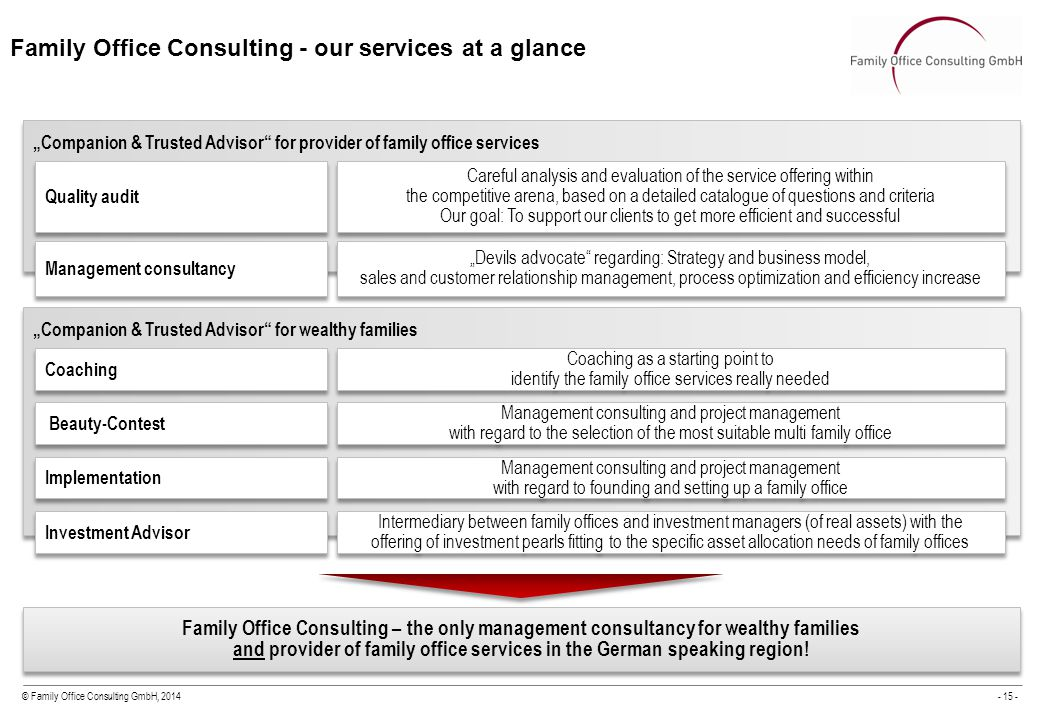 """© Family Office Consulting GmbH, 2014- 15 - Family Office Consulting - our services at a glance """"Companion & Trusted Advisor for provider of family office services Quality audit Management consultancy Careful analysis and evaluation of the service offering within the competitive arena, based on a detailed catalogue of questions and criteria Our goal: To support our clients to get more efficient and successful """"Devils advocate regarding: Strategy and business model, sales and customer relationship management, process optimization and efficiency increase """"Companion & Trusted Advisor for wealthy families Coaching Coaching as a starting point to identify the family office services really needed Beauty-Contest Management consulting and project management with regard to the selection of the most suitable multi family office Implementation Management consulting and project management with regard to founding and setting up a family office Family Office Consulting – the only management consultancy for wealthy families and provider of family office services in the German speaking region."""