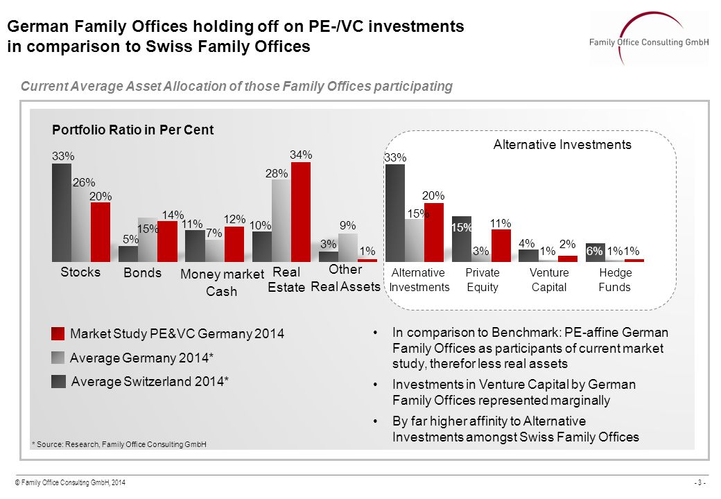 © Family Office Consulting GmbH, 2014- 3 - Current Average Asset Allocation of those Family Offices participating German Family Offices holding off on PE-/VC investments in comparison to Swiss Family Offices 1) Mean value of all investors, without n.a.