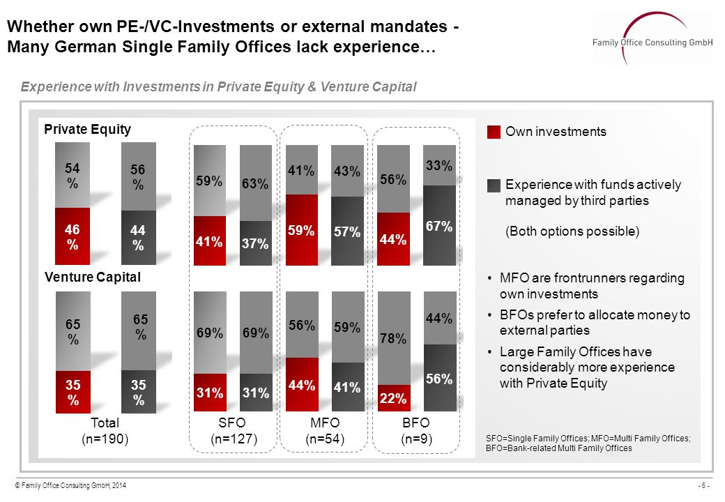 © Family Office Consulting GmbH, 2014- 6 - Whether own PE-/VC-Investments or external mandates - Many German Single Family Offices lack experience… Experience with Investments in Private Equity & Venture Capital Total (n=190) SFO (n=127) MFO (n=54) BFO (n=9) Venture Capital Private Equity Own investments Experience with funds actively managed by third parties (Both options possible) MFO are frontrunners regarding own investments BFOs prefer to allocate money to external parties Large Family Offices have considerably more experience with Private Equity SFO=Single Family Offices; MFO=Multi Family Offices; BFO=Bank-related Multi Family Offices