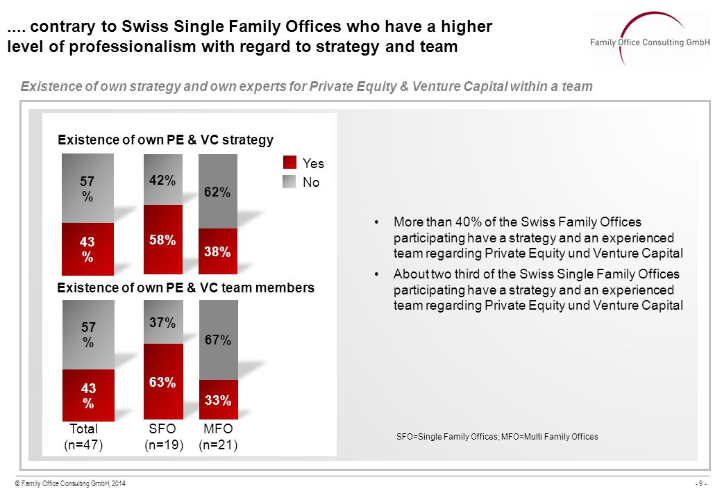 © Family Office Consulting GmbH, 2014- 9 - Existence of own PE & VC strategy Yes No Existence of own strategy and own experts for Private Equity & Ven