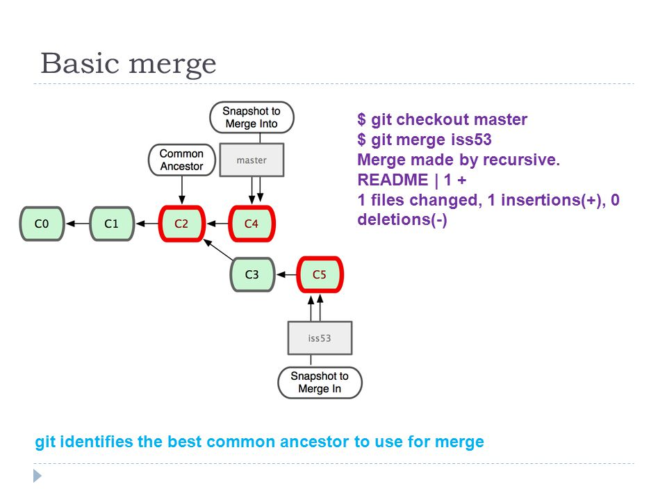 Basic merge $ git checkout master $ git merge iss53 Merge made by recursive.