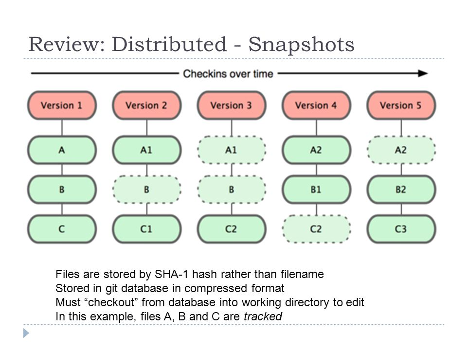 Review: Distributed - Snapshots Files are stored by SHA-1 hash rather than filename Stored in git database in compressed format Must checkout from database into working directory to edit In this example, files A, B and C are tracked