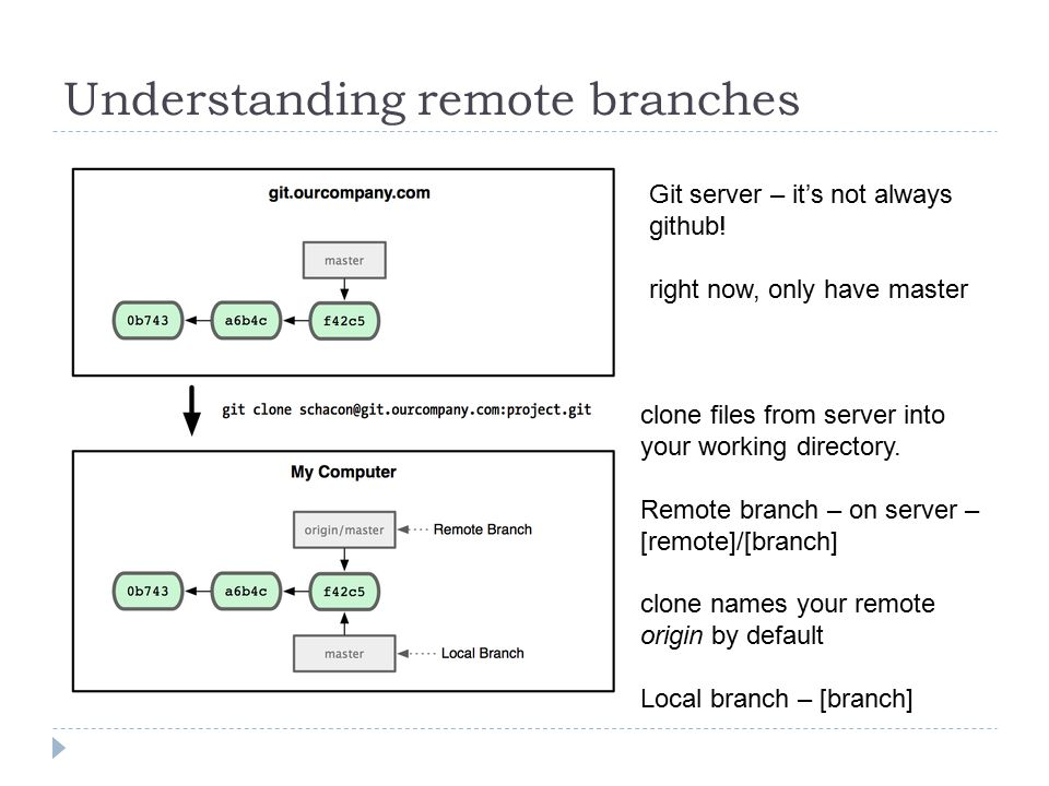 Understanding remote branches Git server – it's not always github.