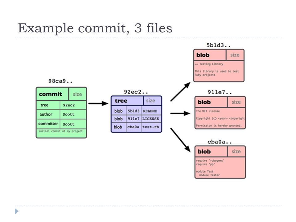 Example commit, 3 files