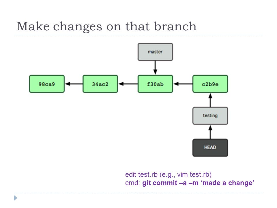 Make changes on that branch edit test.rb (e.g., vim test.rb) cmd: git commit –a –m 'made a change'