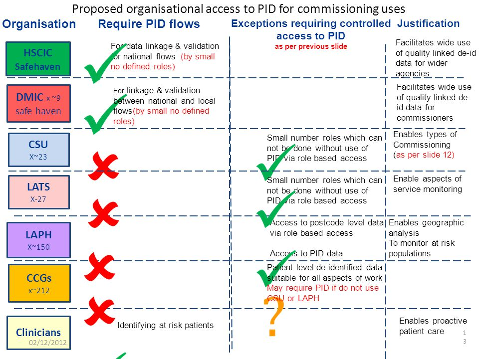 Proposed organisational access to PID for commissioning uses13 LAPH X~150 CSU X~23 DMIC x ~9 safe haven CCGs x~212 HSCIC Safehaven OrganisationRequire PID flows Clinicians Exceptions requiring controlled access to PID as per previous slide For data linkage & validation for national flows (by small no defined roles) For linkage & validation between national and local flows(by small no defined roles) Identifying at risk patients Small number roles which can not be done without use of PID via role based access Access to postcode level data via role based access Access to PID data Justification Facilitates wide use of quality linked de- id data for commissioners Facilitates wide use of quality linked de-id data for wider agencies Enables types of Commissioning (as per slide 12) Enables geographic analysis To monitor at risk populations Enables proactive patient care Patient level de-identified data suitable for all aspects of work May require PID if do not use CSU or LAPH LATS X-27 Small number roles which can not be done without use of PID via role based access Enable aspects of service monitoring 02/12/2012