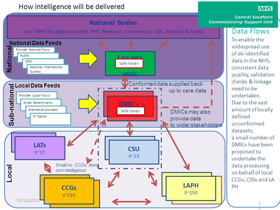 How intelligence will be delivered 15 Care.data HSCIC DMIC x ~9 CSU X~23 CCG CCGs x~210 CCG LAPH X~150 Safe haven National Bodies incl: NHSCB (regional teams), PHE, Research, Commercial, CQC, Monitor & Public National Data Feeds Local Data Feeds Small no CCGs doing own intelligence Local Sub-national National DMICs may also provide data to wider stakeholders Data Flows To enable the widespread use of de-identified data in the NHS, consistent data quality, validation checks & linkage need to be undertaken.