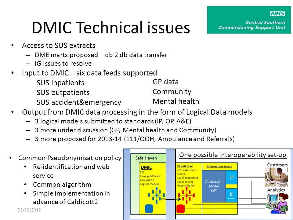 DMIC Technical issues Access to SUS extracts – DME marts proposed – db 2 db data transfer – IG issues to resolve Input to DMIC – six data feeds supported SUS inpatients SUS outpatients SUS accident&emergency Output from DMIC data processing in the form of Logical Data models – 3 logical models submitted to standards (IP, OP, A&E) – 3 more under discussion (GP, Mental health and Community) – 3 more proposed for 2013-14 (111/OOH, Ambulance and Referrals) GP data Community Mental health Common Pseudonymisation policy Re-identification and web service Common algorithm Simple implementation in advance of Caldicott2 One possible interoperability set-up 02/12/201217