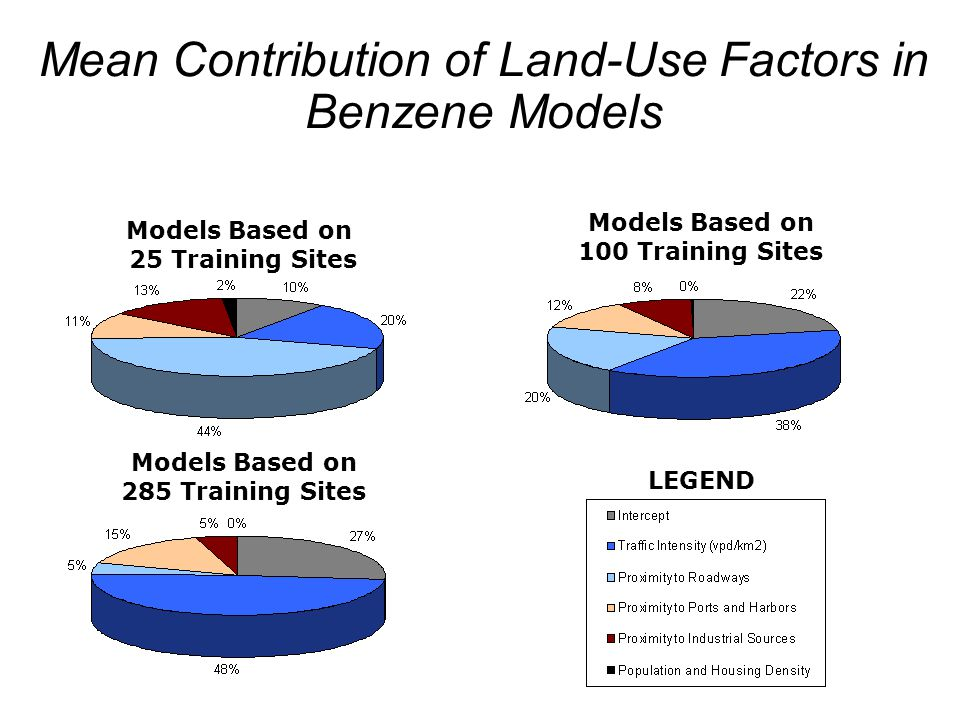 21 Mean Contribution of Land-Use Factors in Benzene Models Models Based on 25 Training Sites Models Based on 285 Training Sites Models Based on 100 Tr