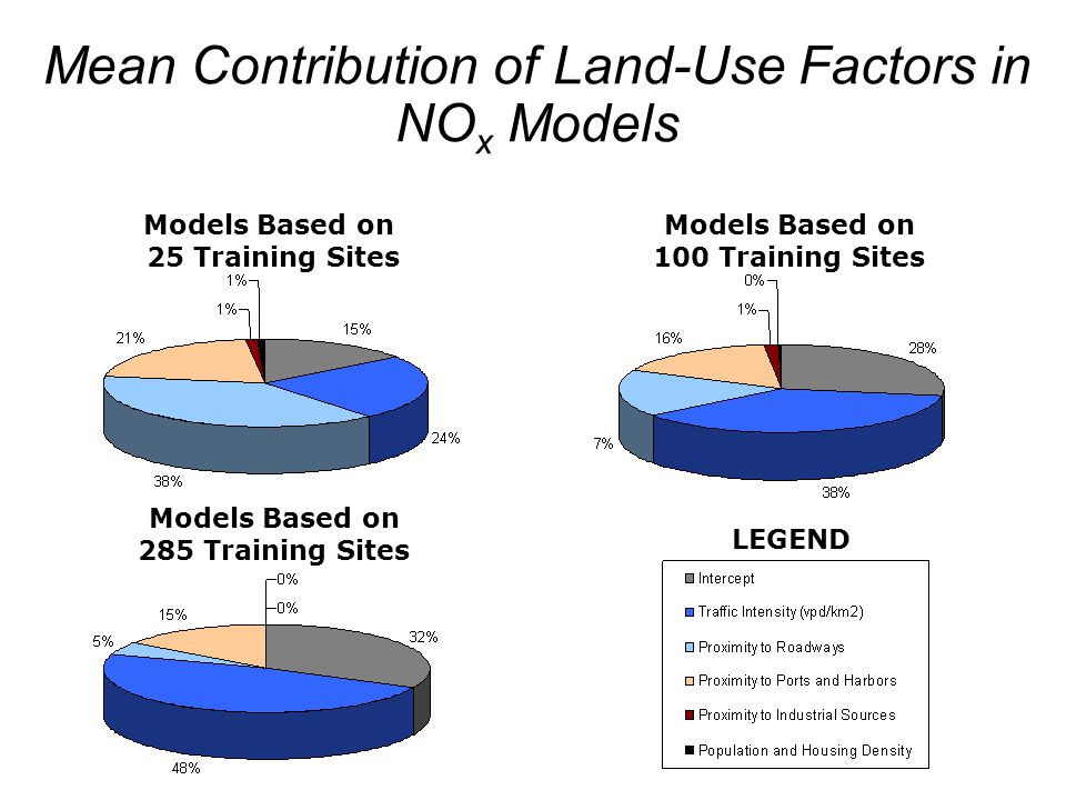 22 Models Based on 25 Training Sites Models Based on 285 Training Sites Models Based on 100 Training Sites LEGEND Mean Contribution of Land-Use Factor