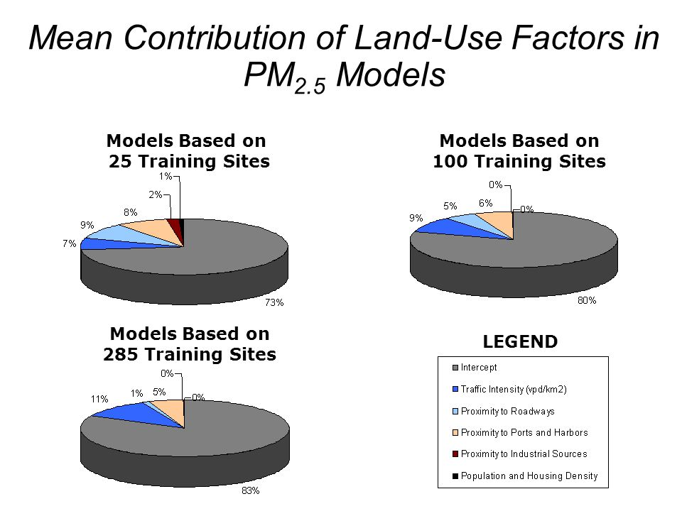 23 Models Based on 25 Training Sites Models Based on 285 Training Sites Models Based on 100 Training Sites LEGEND Mean Contribution of Land-Use Factor