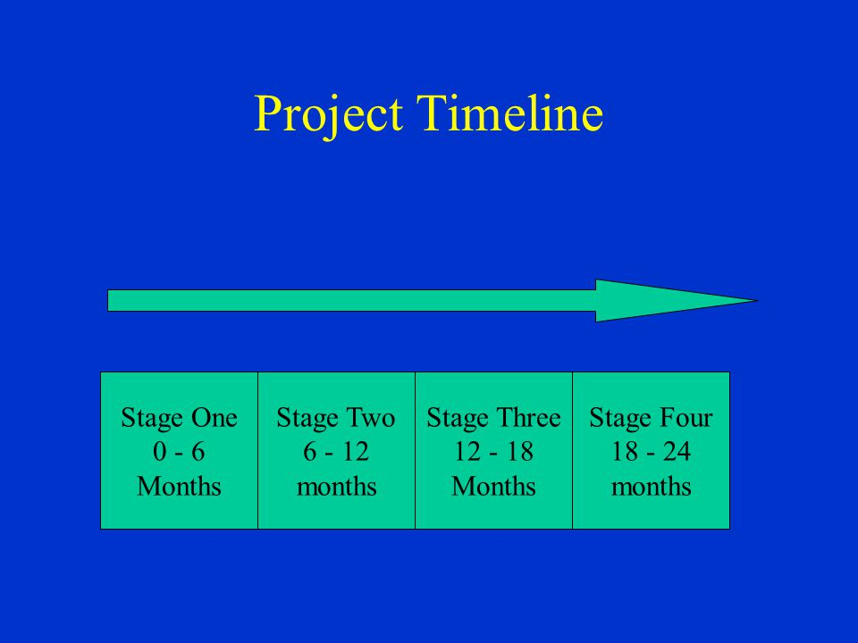 Project Timeline Stage One 0 - 6 Months Stage Two 6 - 12 months Stage Three 12 - 18 Months Stage Four 18 - 24 months