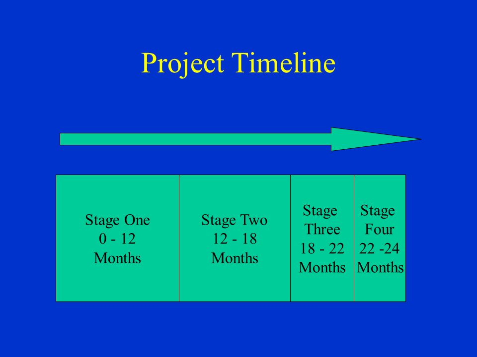 Project Timeline Stage One 0 - 12 Months Stage Two 12 - 18 Months Stage Three 18 - 22 Months Stage Four 22 -24 Months