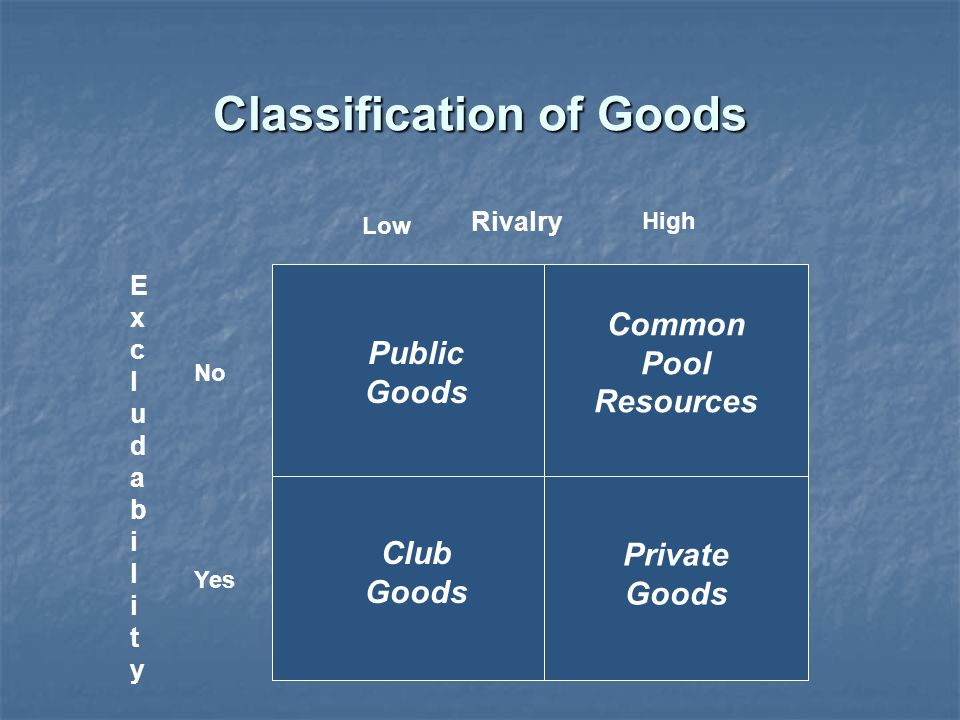 Classification of Goods Public Goods Private Goods Club Goods Common Pool Resources ExcludabilityExcludability Rivalry Yes No Low High