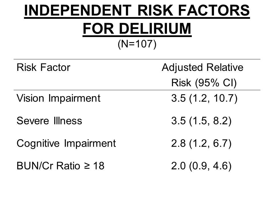 INDEPENDENT RISK FACTORS FOR DELIRIUM (N=107) Risk Factor Adjusted Relative Risk (95% CI) Vision Impairment 3.5 (1.2, 10.7) Severe Illness 3.5 (1.5, 8.2) Cognitive Impairment 2.8 (1.2, 6.7) BUN/Cr Ratio ≥ 18 2.0 (0.9, 4.6)