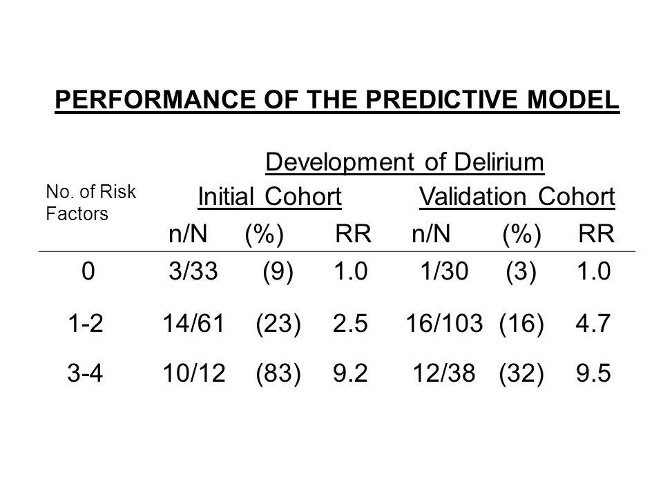 PERFORMANCE OF THE PREDICTIVE MODEL Development of Delirium No.