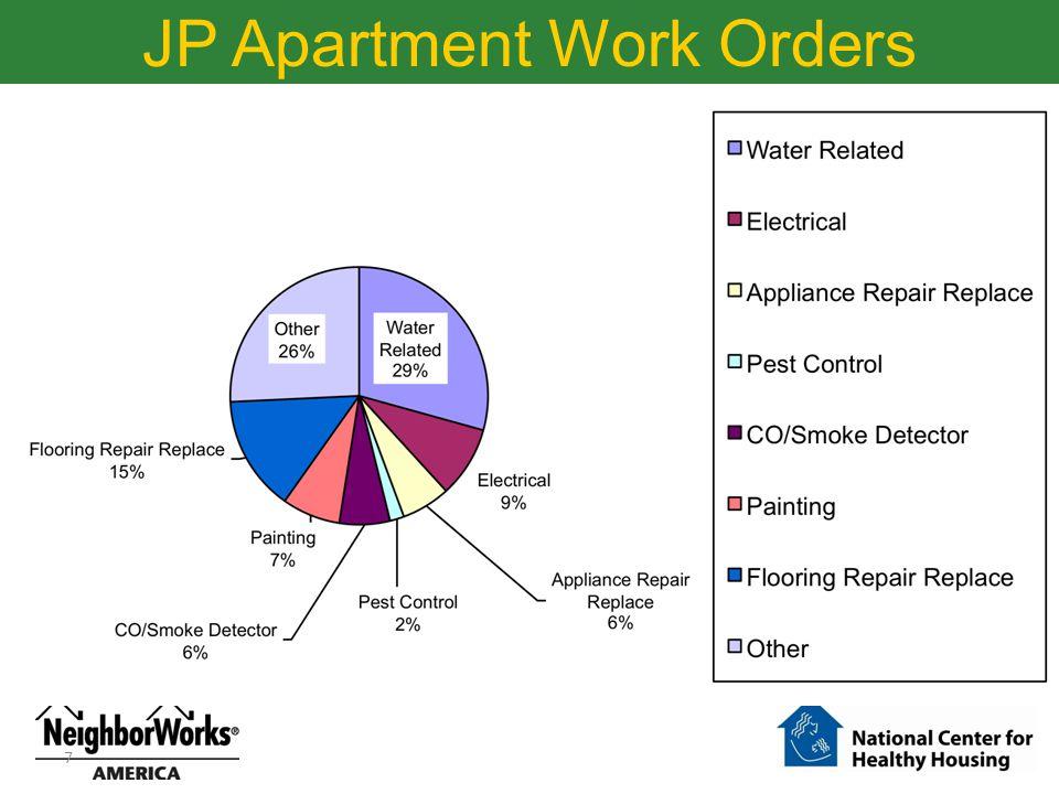 JP Apartment Work Orders 7