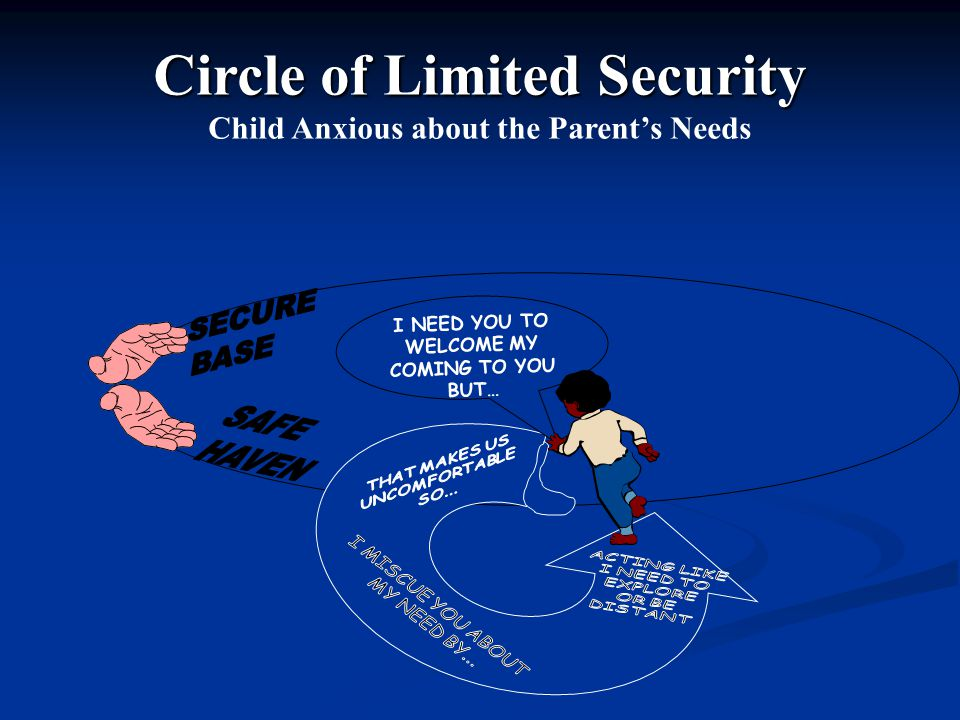 Circle of Limited Security Child Anxious about the Parent's Needs I NEED YOU TO WELCOME MY COMING TO YOU BUT…
