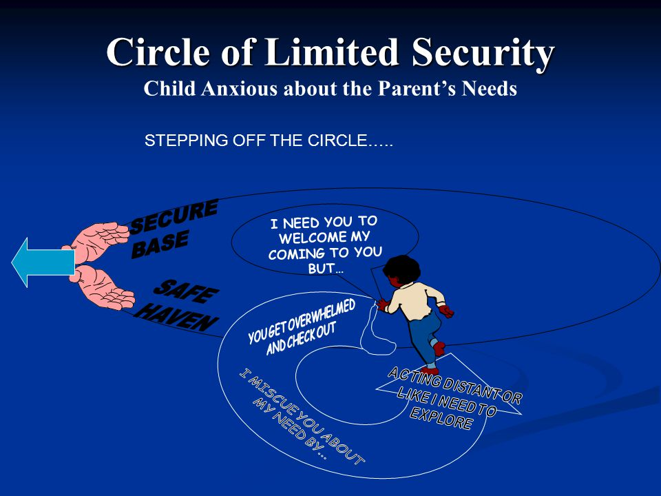 Circle of Limited Security Child Anxious about the Parent's Needs I NEED YOU TO WELCOME MY COMING TO YOU BUT… STEPPING OFF THE CIRCLE…..