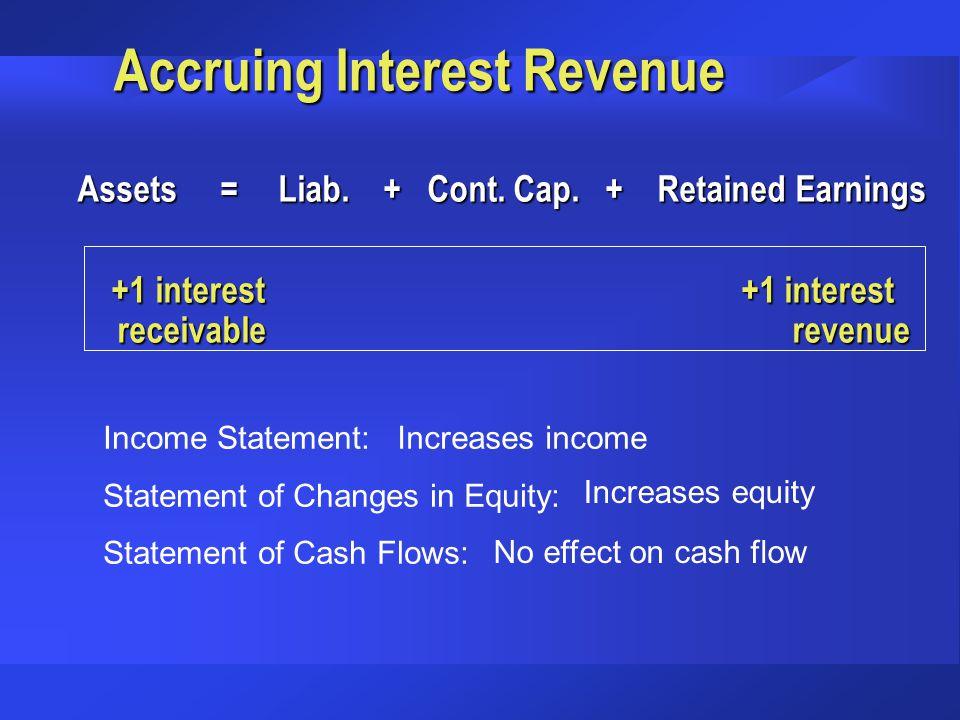 Accruing Interest Revenue Assets = Liab. + Cont. Cap. + Retained Earnings Assets = Liab. + Cont. Cap. + Retained Earnings +1 interest +1 interest rece