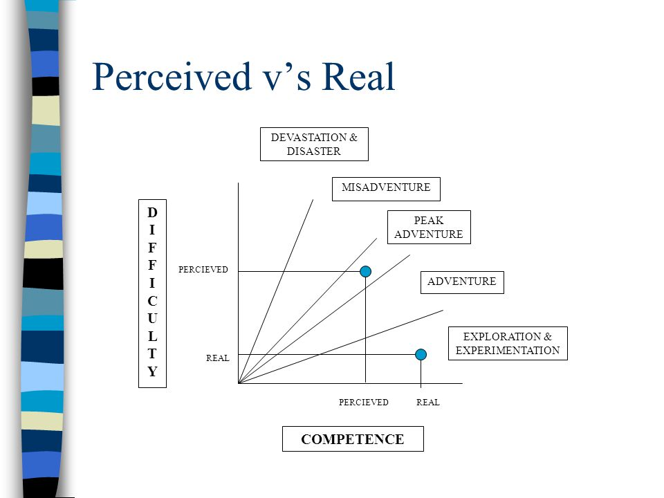 Perceived v's Real DIFFICULTYDIFFICULTY COMPETENCE MISADVENTURE PEAK ADVENTURE ADVENTURE EXPLORATION & EXPERIMENTATION DEVASTATION & DISASTER REAL PER