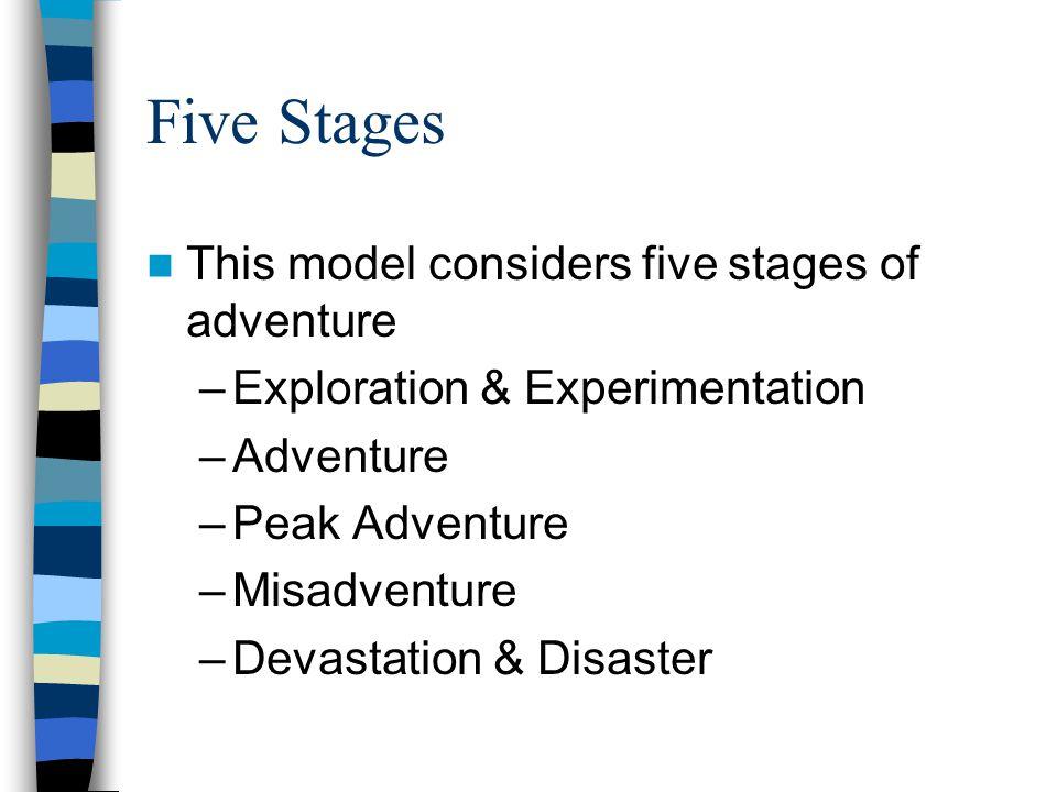 The Adventure Experience Paradigm DIFFICULTYDIFFICULTY COMPETENCE MISADVENTURE PEAK ADVENTURE ADVENTURE EXPLORATION & EXPERIMENTATION DEVASTATION & DISASTER