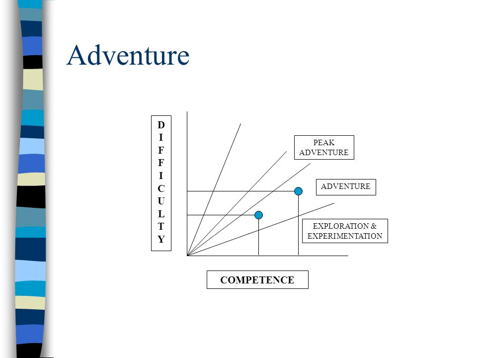 Peak Adventure The difficulty of the task is equal to that of the competence of the individual creating optimal arousal, resulting in maximal performance.