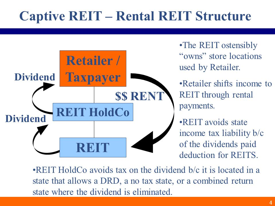 4 Captive REIT – Rental REIT Structure REIT HoldCo REIT Retailer / Taxpayer $$ RENT The REIT ostensibly owns store locations used by Retailer.