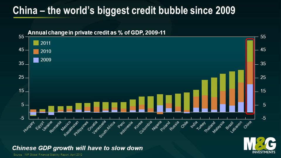 Chinese GDP growth will have to slow down China – the world's biggest credit bubble since 2009 Annual change in private credit as % of GDP, 2009-11 Source : IMF Global Financial Stability Report, April 2012