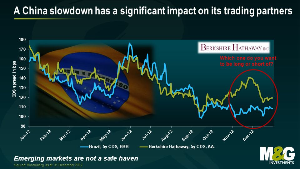 Emerging markets are not a safe haven A China slowdown has a significant impact on its trading partners Source: Bloomberg, as at 31 December 2012 Whic