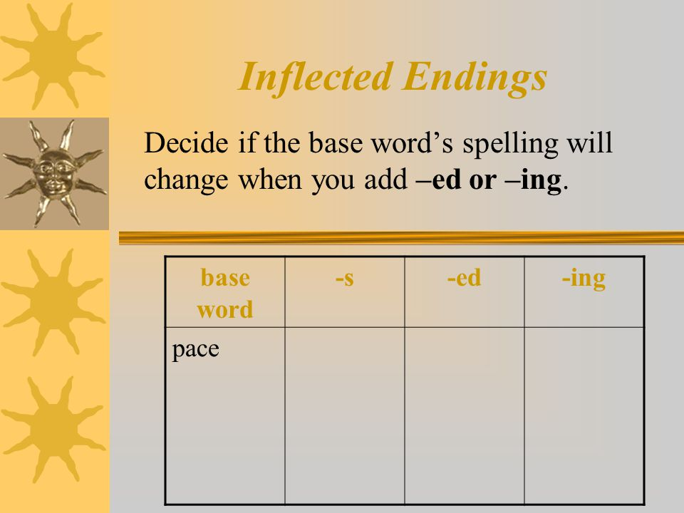 Inflected Endings Decide if the base word's spelling will change when you add –ed or –ing. base word -s-ed-ing pace