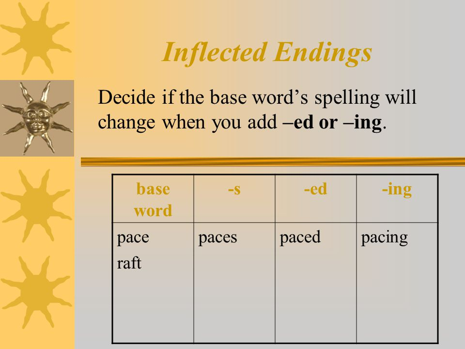 Inflected Endings Decide if the base word's spelling will change when you add –ed or –ing. base word -s-ed-ing pace raft pacespacedpacing