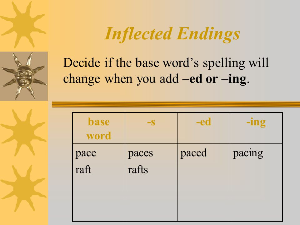Inflected Endings Decide if the base word's spelling will change when you add –ed or –ing. base word -s-ed-ing pace raft paces rafts pacedpacing