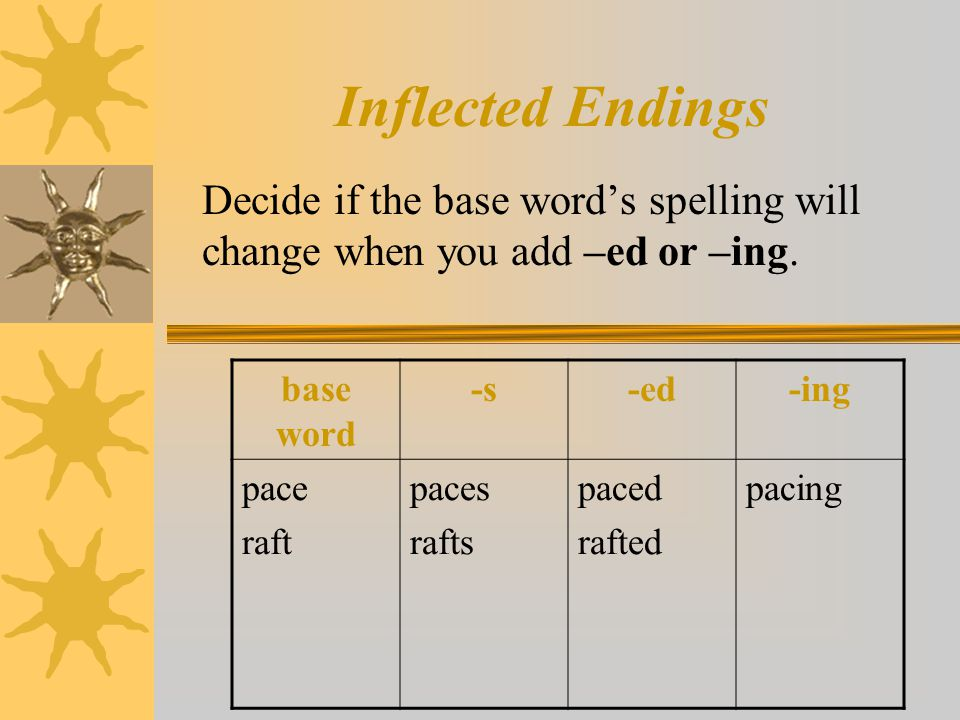 Inflected Endings Decide if the base word's spelling will change when you add –ed or –ing. base word -s-ed-ing pace raft paces rafts paced rafted paci