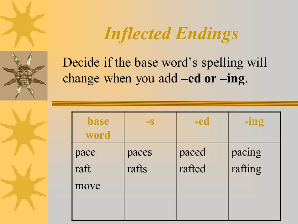 Inflected Endings Decide if the base word's spelling will change when you add –ed or –ing. base word -s-ed-ing pace raft move paces rafts paced rafted